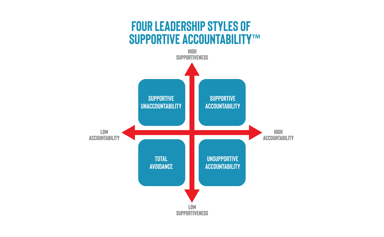 ... Leaders can operate anywhere in the continuum between high and low for  both supportiveness and accountability, and the amount of support and ...